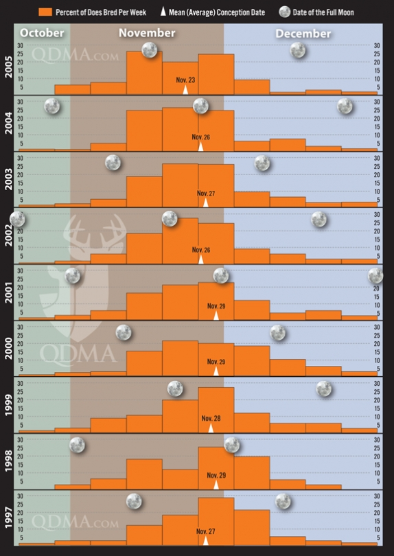 Rut timing infographic