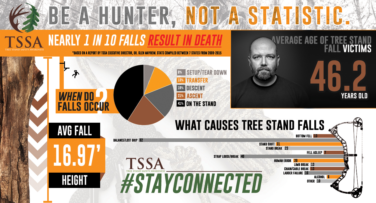 Infographic on treestand falls