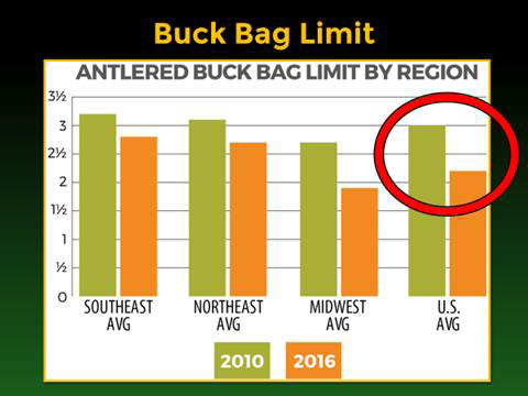 buck bag limit qdma