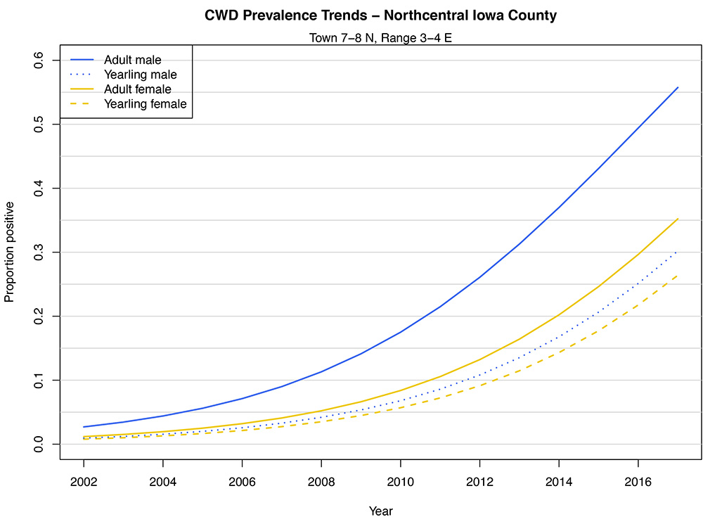 North central Iowa County CWD prevalence rates